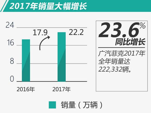 连续25个月同比增长 广汽菲克2017年销量破22万-图1