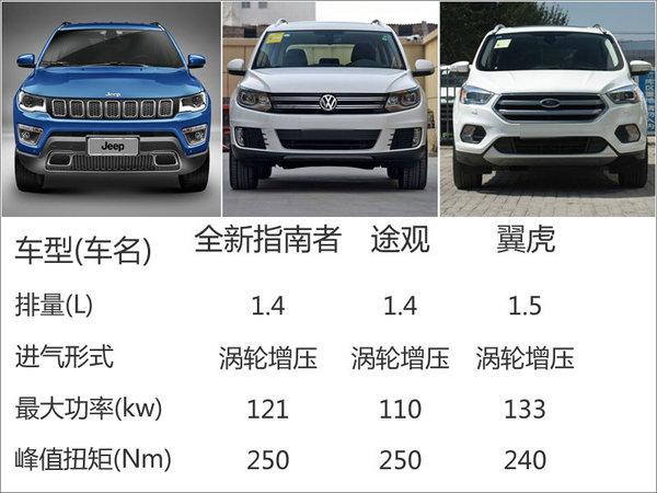 Jeep全新指南者正式下线 竞争大众途观高清图片