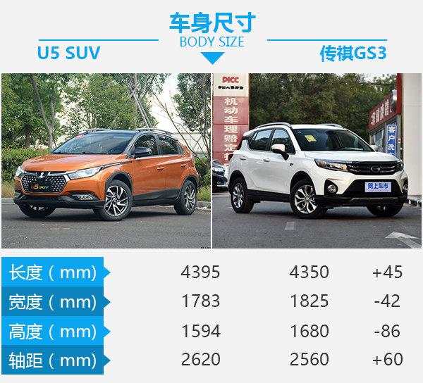 10万元性价比之选 纳智捷U5 SUV对比广汽传祺GS3-图3