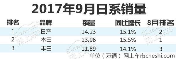 日系3大车企9月销量 日产重夺冠军 本田步步紧逼-图1
