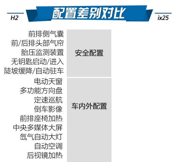 韩系性价比被打脸 哈弗H2对比现代ix25-图6