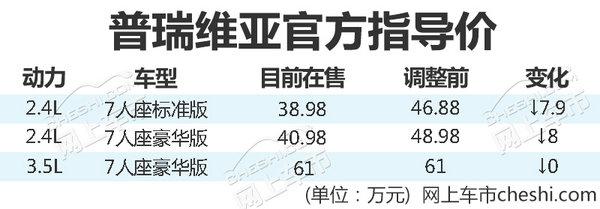 官方降价8万元!丰田大MPV普瑞维亚38.98万起售-图1