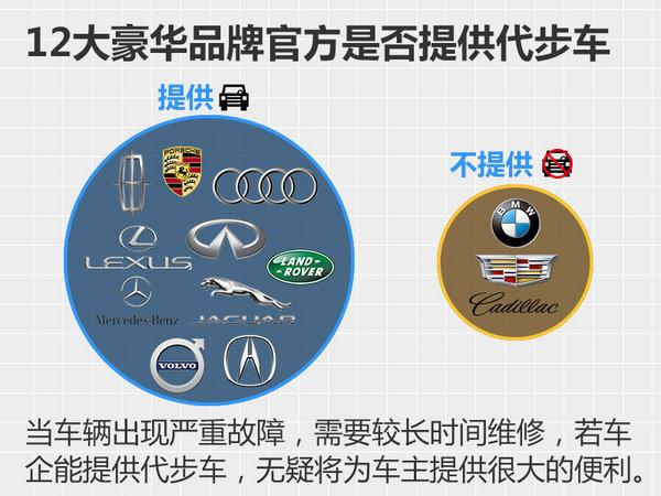 """奔驰/宝马等12大豪华品牌 哪家服务最""""奢侈""""-图5"""