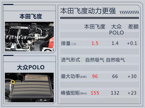 广汽本田将推出新飞度 新增两款运动版车型-图4