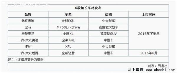 奔驰E级等六款新车将加长 北京车展亮相-图2
