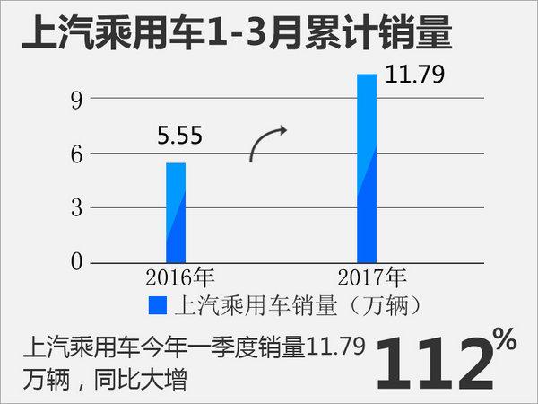 上汽集团首季销量破165万辆 盈利超82亿元-图3