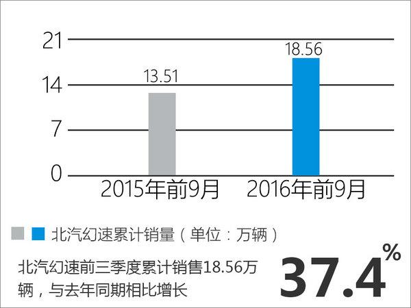 北汽幻速2款新车本月上市 预售5.98万起-图4