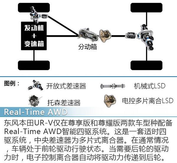 不止大那么简单 试驾本田UR-V 240TURBO-图3