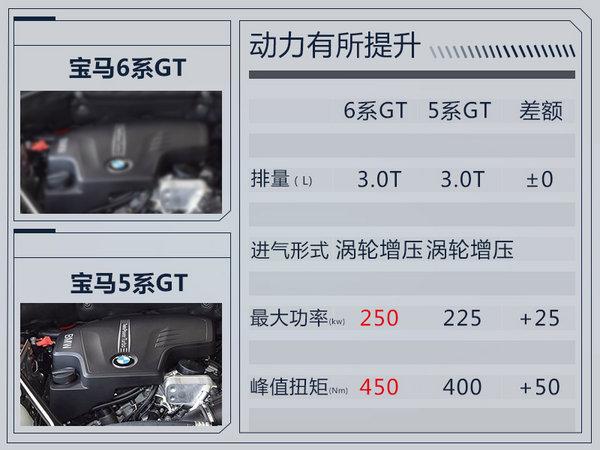 宝马6系GT将于11月入华 比5系GT还要轻300斤-图2