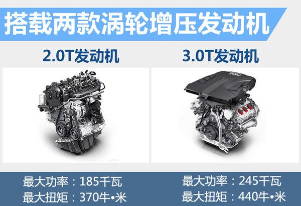 奥迪新跨界SUV将搭2.0T引擎 竞争宝马X6-图3