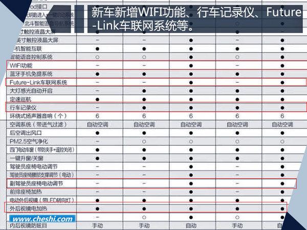 东风风行景逸X5 1.5T-即将上市 新增十大配置-图3