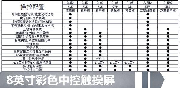 广汽丰田全新凯美瑞配置抢先看 将推7款车型-图1