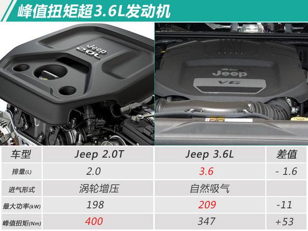Jeep全新牧马人将入华 搭2.0T/或于4月25日上市-图1