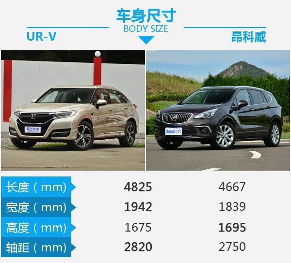 大五座SUV该怎么选 东风本田UR-V对比昂科威-图3