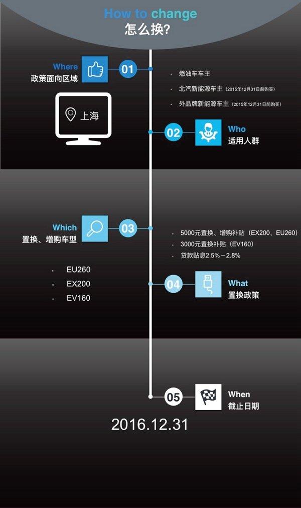 北汽新能源EX200华东震撼上市-图6