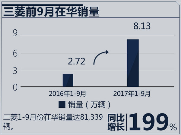 电动车+SUV 三菱未来在华发展聚焦两大领域-图3