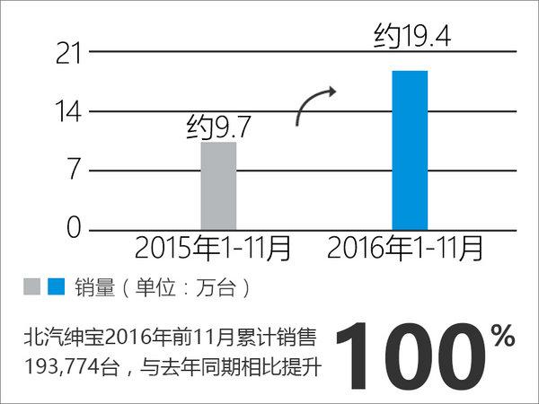 绅宝前11月销量增长100% 小型SUV成主力-图2