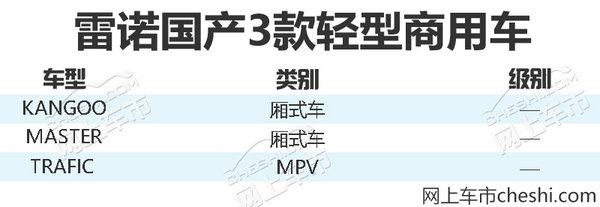华晨雷诺国产新车计划提前揭秘 将推3款商用车-图2