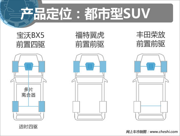 21万买1.8T/四驱 宝沃BX5/翼虎/荣放选谁?-图1