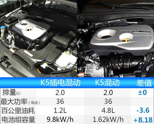 起亚K5插电混动版将上市 每公里不到一毛钱-图1