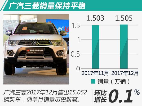 超额完成21%!广汽三菱2017年销量同比大增93%-图2
