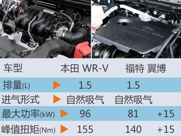 本田全新入门级SUV将引入 竞争福特翼博-图5
