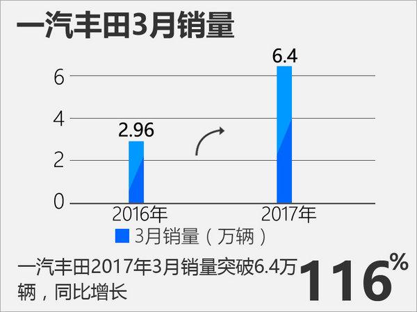 一汽丰田3月销量实现翻倍 再推三款新车-图3