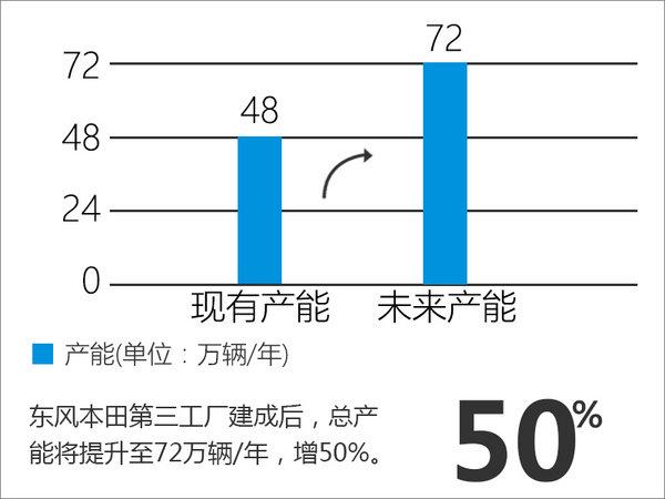 东风本田新工厂12月8日开建 产能增24万-图4