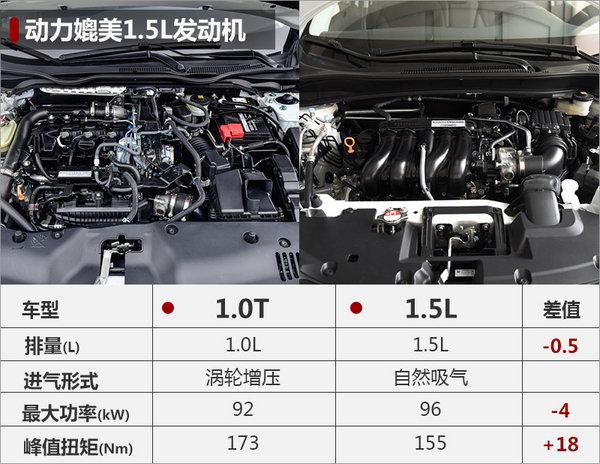本田缤智搭1.0T发动机  动力超福特翼搏-图3