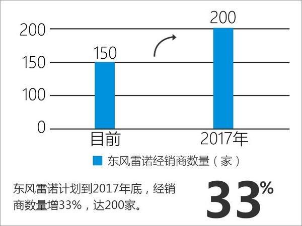 东风雷诺销量大幅增长30% 未来全面发力-图9