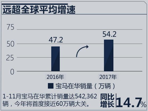 宝马1-11月在华销量增长14.7% 已超2016全年-图1