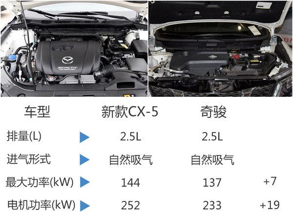马自达全新CX-5将国产 动力超日产奇骏-图3