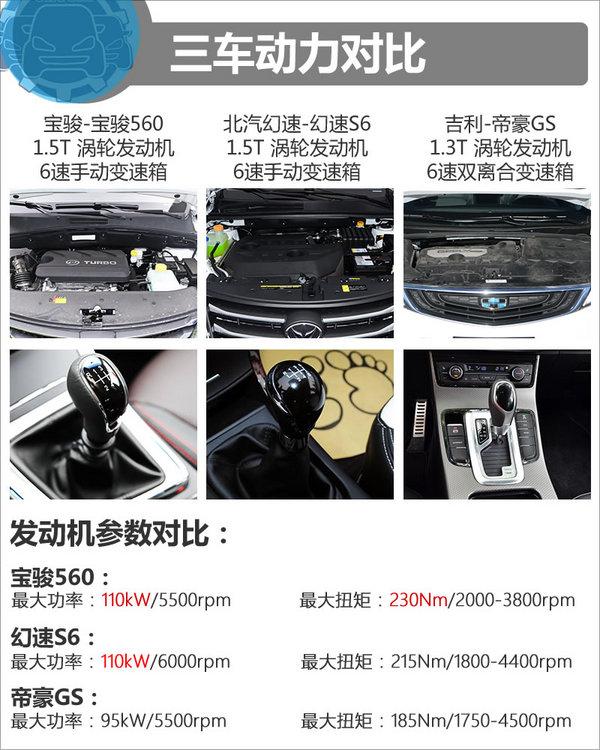 10.58万同价选谁? 宝骏560/幻速S6/帝豪GS-图5