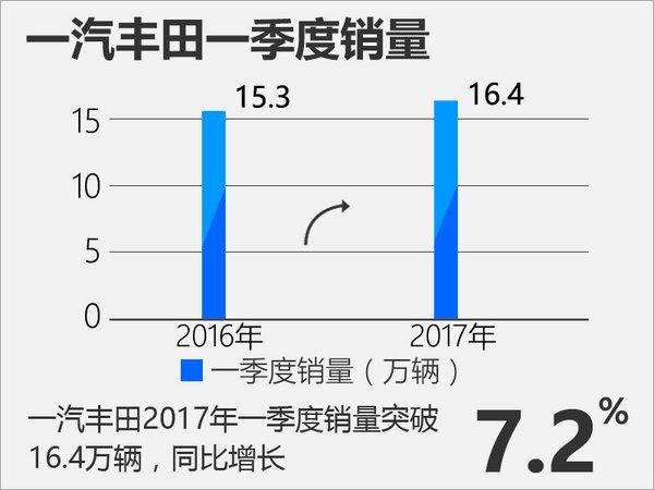 一汽丰田3月销量实现翻倍 再推三款新车-图2