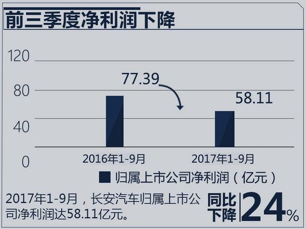 长安汽车前三季度营收超500亿 利润大降24.92%-图2