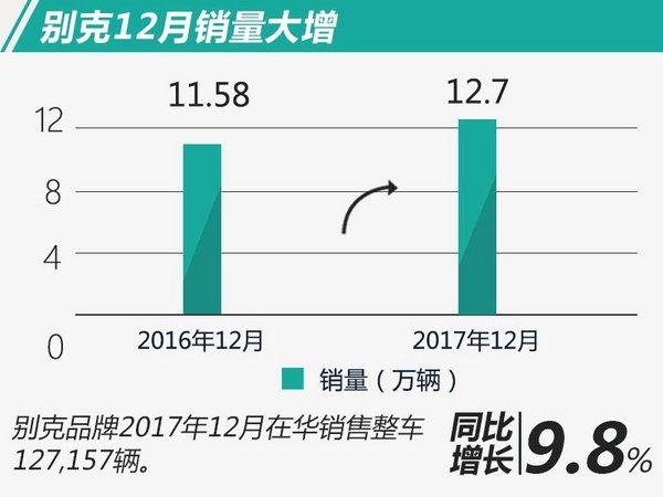 别克在华12月销量大增9.8% 全年实现稳定增长-图2