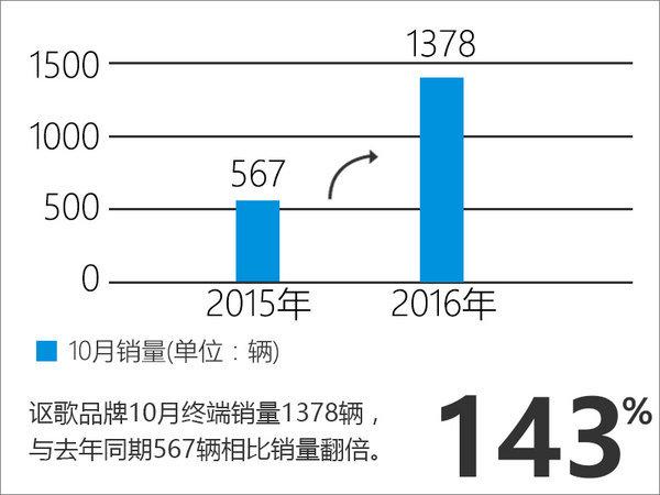 讴歌10月在华销量翻倍 两款新车将上市-图2