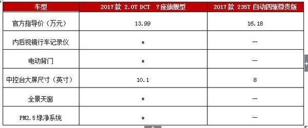 官降2万  比亚迪S7竞争力提升几成?-图7