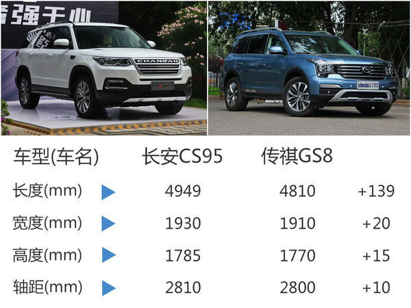 长安全新中型SUV 搭2.0T/综合油耗9.5L-图4