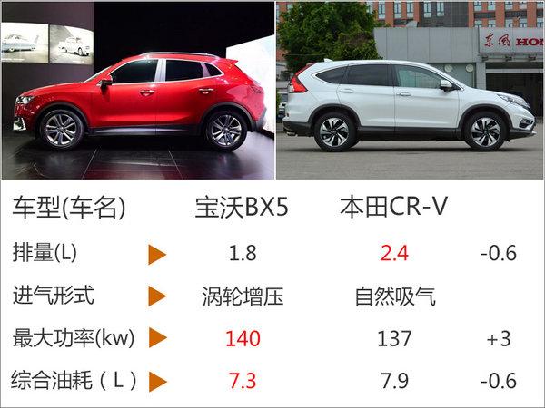 宝沃BX5动力参数曝光 油耗低于CR-V-图1