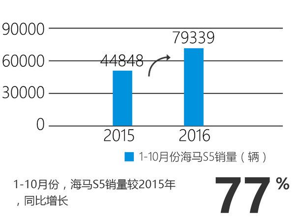 海马主力SUV销量猛增 S5换装1.2T发动机-图2