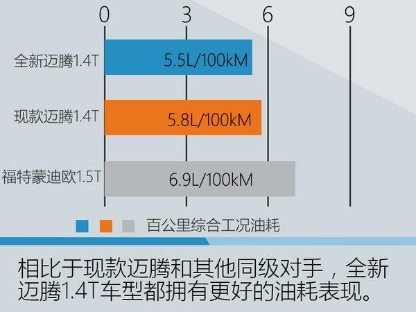全新迈腾-参配曝光 百公里油耗低至5.5L-图1
