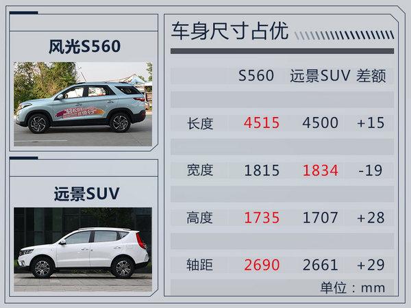 东风风光S560后天上市 预计7万起/竞争远景SUV-图1