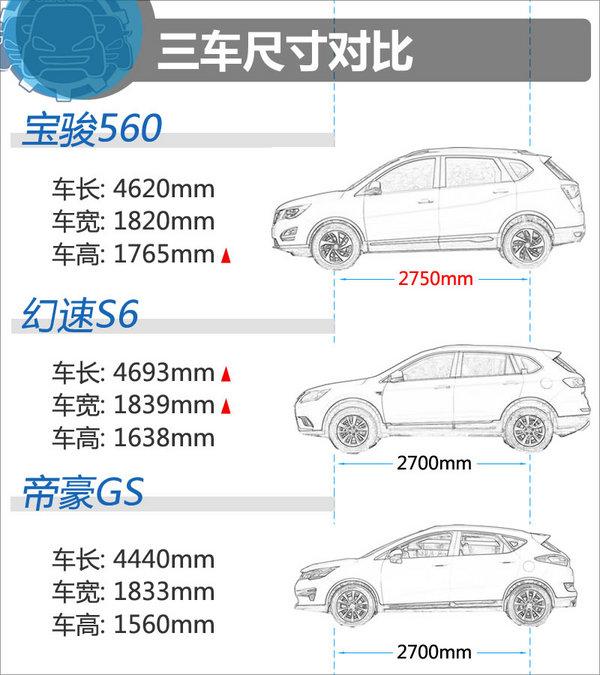 10.58万同价选谁? 宝骏560/幻速S6/帝豪GS-图3