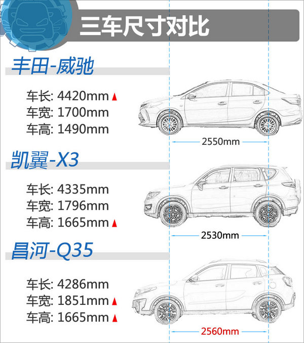 8.68万该选谁 丰田威驰/凯翼X3/昌河Q35-图3