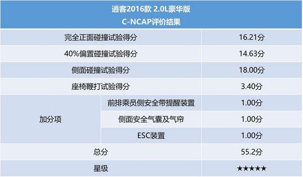 新逍客获C-NCAP五星安全认证-图2