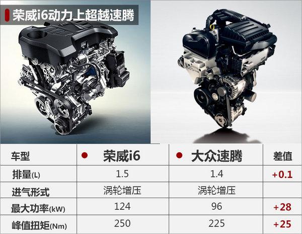 上汽荣威i6今晚上市 预计售10万-15万元-图4