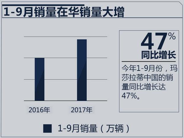 玛莎拉蒂中国1-9月销量大涨47% 中国成Levante最大市场-图1