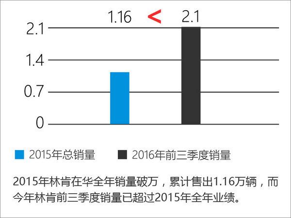林肯前三季度销量暴涨 经销商大幅增加-图2