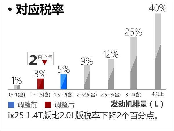 北京现代ix25将换搭1.4T发动机 售价下调-图5
